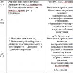 ПОВЕСТКА ОЧЕРЕДНОГО ЗАСЕДАНИЯ Общественной палаты Одинцовского муниципального района