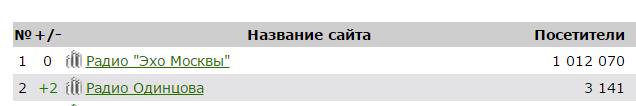 Эхо Москвы и Радио Одинцова