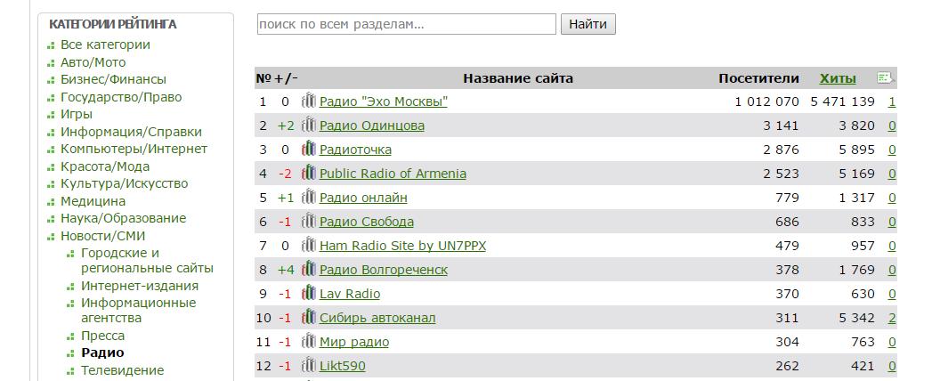 Старое радиоCсылки на близкие по тематике сайты