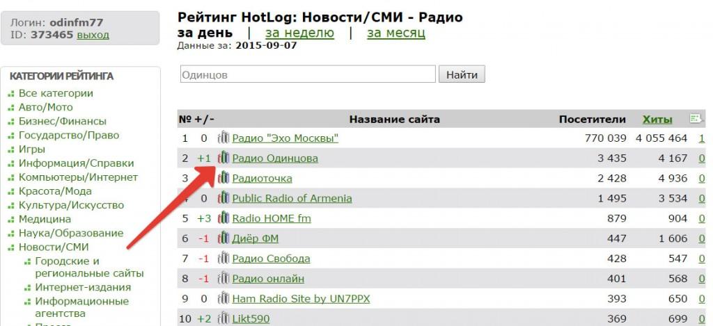 Самые посещаемые сайты радио России
